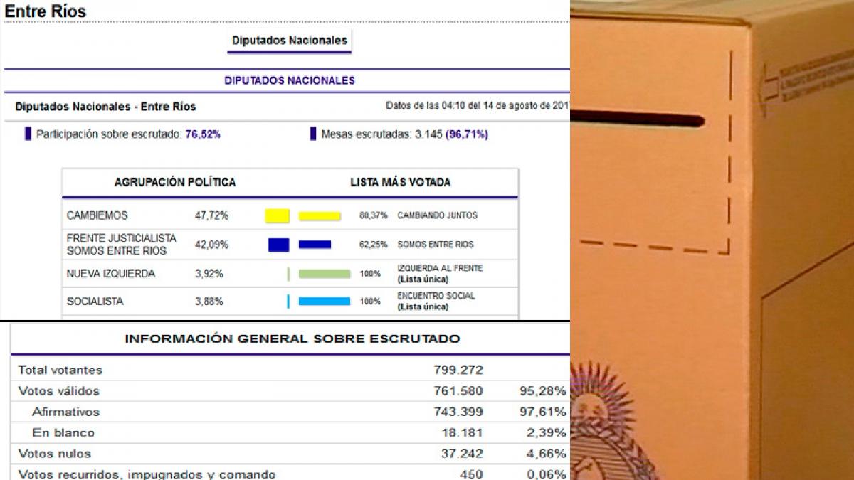 PASO 2017: comenzó el recuento definitivo de votos